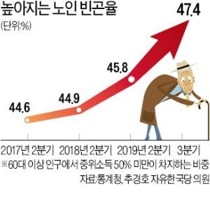 경비·청소원 '진짜 일자리'서 밀려난 노인들…'단기 알바'로 내몰렸다