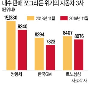 """""""차가 안팔려""""…쌍용·한국GM·르노삼성 '폭탄 세일'"""
