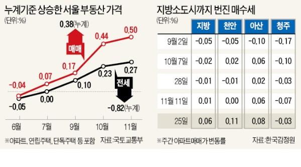 상한제 후폭풍…청주·아산 등 지방 소도시도 '들썩'