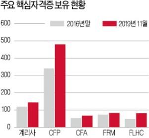 삼성생명, 자기주도형 학습문화 자리잡았다…CFP 합격자 최다 배출
