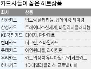 신한 '딥드림' 단일 카드로 200만장 판매