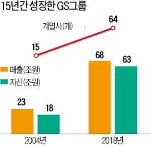 """GS 3배 넘게 키운 허창수 회장 """"지금이 새 활로 찾을 적기"""""""
