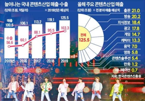 토종 OTT 해외 진출 본격화…'콘텐츠 구독' 확산
