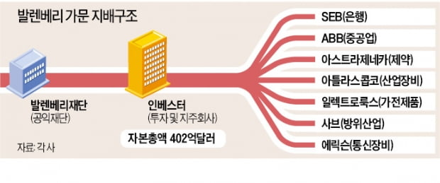 [단독] 이재용 부회장, '삼성 롤모델' 발렌베리家 회장 만난다