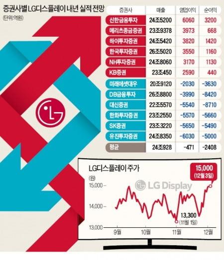 LGD 내년 전망, 6000억 vs -6000억…확 갈린 증권가