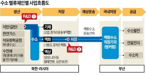 부산 '남·북·러 수소 프로젝트' 시동