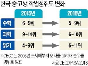 한국 중·고생 '읽기 능력' 갈수록 떨어져