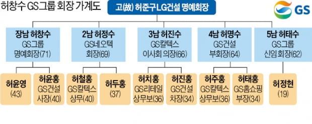 """'디지털 혁신 전도사' 허태수에 지휘봉…""""뉴GS 대혁신으로 제2 도약"""""""
