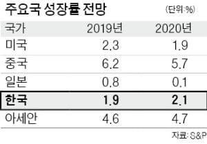 """S&P """"디플레가 韓경제 위협"""""""