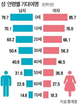 60세 한국인, 남은 수명 25년…10년 전보다 2년 늘었다