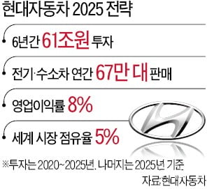 """현대차, 6년간 61兆 투자…""""전기·수소車 톱3 되겠다"""""""