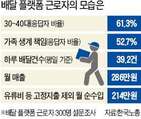택배기사·배민 라이더 10명 중 6명은 3040