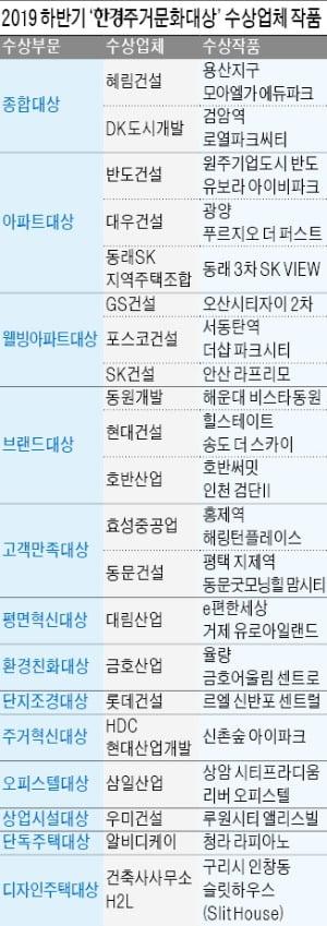 2019 하반기 한경주거문화대상 '광주 모아엘가 에듀파크' '검암 로열파크시티' 종합대상