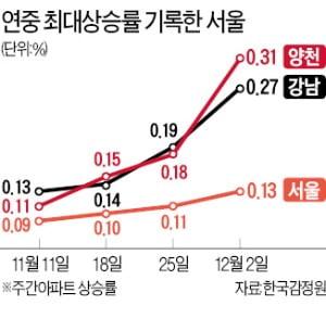 서울 아파트값 23주째 상승…강남·목동↑