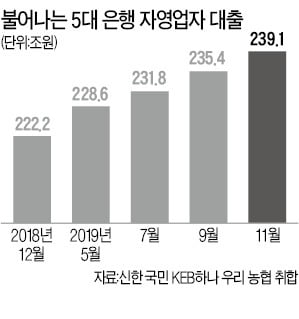 자영업대출 반년새 10兆 급증…금리 상승땐 '이자폭탄' 우려