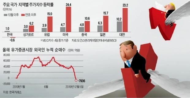 """""""박스피 지긋""""…글로벌 랠리서 '한국 왕따'"""