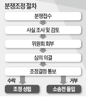 """""""DLS 피해자 직접 소송하면 배상액 더 줄어들 가능성"""""""