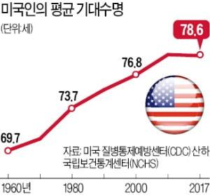 [심은지 기자의 Global insight] 다른 선진국과 달리 왜 미국인은 기대수명이 줄어들까