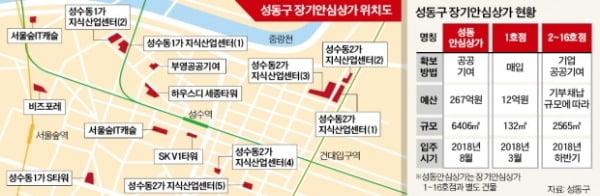 區내 건물주 178명 '착한 임대료' 협약…성수동 부흥기 열었다