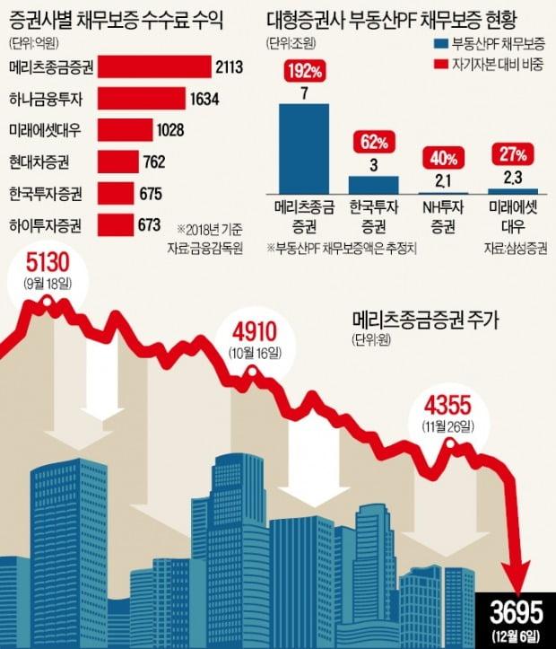 '부동산금융 규제' 직격탄 맞은 증권사들
