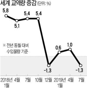 [한상춘의 국제경제읽기] 50년 만에 '新 세계불황'…갈피 못 잡는 韓 정부
