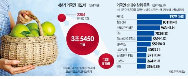 외국인, 실적개선株는 '애지중지' 담았다