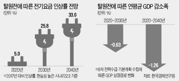 10.9%라더니…脫원전으로 전기요금 26% 뛴다
