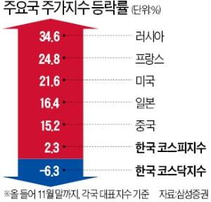 글로벌 증시 다 웃는데…한국만 '왕따'