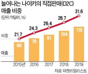 아마존서 철수한 나이키, 韓 중간 유통망도 줄인다