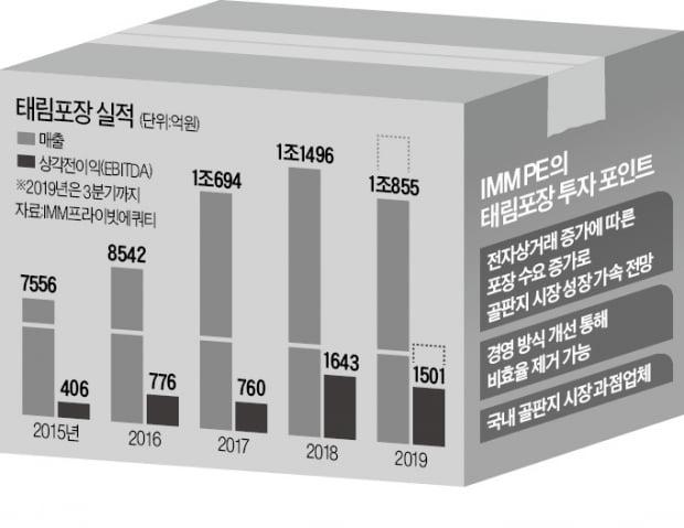 태림포장에 과감한 '베팅'…토종 PEF 최대규모 '투자 회수' 기록 쓴 IMM