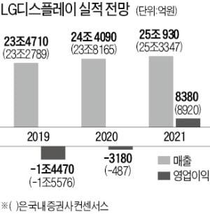 """""""내년 초 LCD 패널 가격 반등 시작""""…모건스탠리 덕분에 LGD '방긋'"""