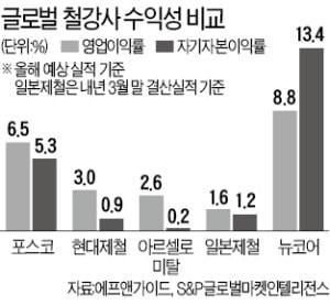 주가·수익성 '두 토끼' 잡은 포스코의 위기관리 능력