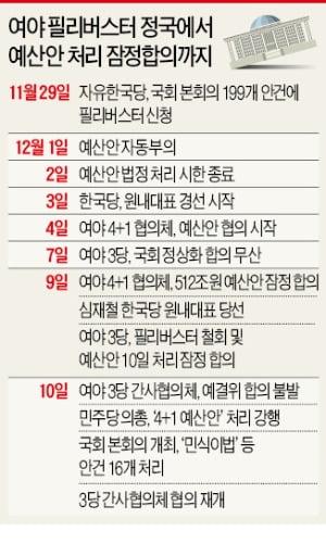 """예산안 합의 난항에…민주 """"4+1案 제출"""" vs 한국 """"국회법 위반"""""""