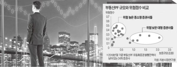 번지수 잘못짚은 금융당국의 부동산PF 규제