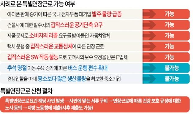 """국가적 R&D·대량 리콜 땐 특별연장근로 허용…기업들 """"일단 숨통"""""""