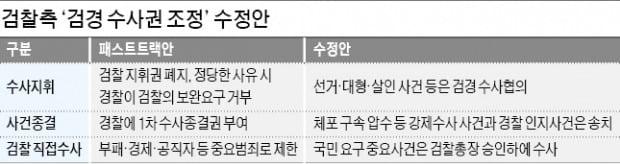 """대검 """"선거·대형사건 검찰이 초기부터 수사해야"""""""