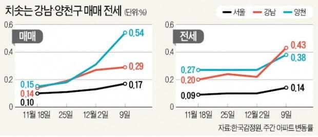 서울 아파트값, 9·13대책 이후 가장 큰 폭 올랐다