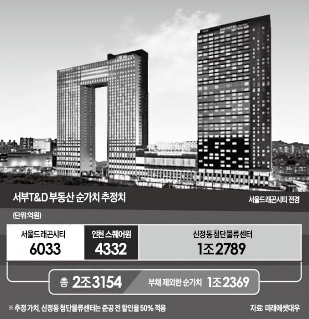 '호캉스' 덕에…실적株로 변신하는 서부T&D