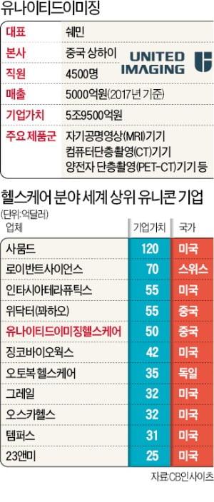 """창업 8년 만에 'MRI 빅3 아성' 무너뜨린 中유니콘…""""한국은 꿈도 못꿔"""""""