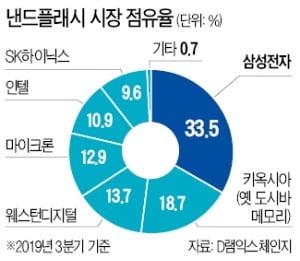 삼성, 中 반도체 공장에 9.5兆 추가투자