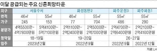 신혼부부에 강남 '반값 분양'…청약 광풍 예고