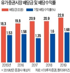 배당주 '막차' 타볼까…KT&G·금호산업·한라홀딩스 '주목'