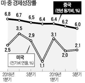 [한상춘의 국제경제읽기] 美·中 간 무역 마찰과 '대한민국 위기론'