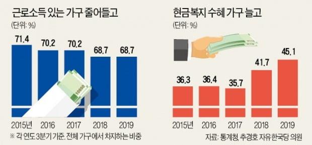 文정부의 '세금주도성장' 2년…전체 가구 절반이 '현금복지' 받는다