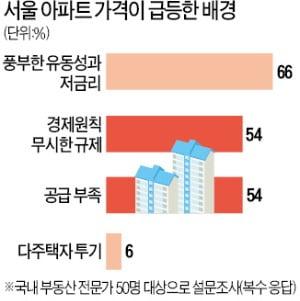 """""""정부 규제가 집값 폭등 불렀다""""…부동산 전문가 50인 긴급설문"""