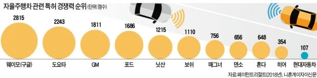혼다 '레벨3 자율車' 내년 출시…상용화 먼저 치고나가는 일본