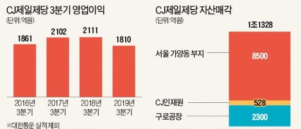 CJ제일제당 '비상경영'…인력·사업 구조조정 가속
