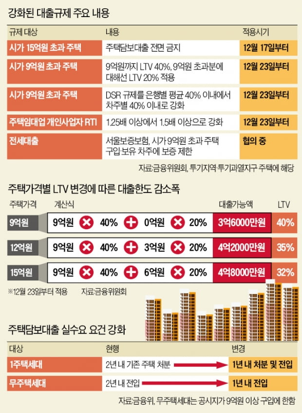 9억 초과분엔 LTV 20%로 강화…14억 아파트 대출한도 1억 줄어