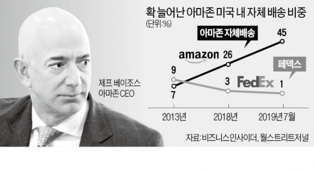 """아마존 """"페덱스 배송 쓰지 마""""…연말 대목 앞두고 '물류 장악 전쟁'"""