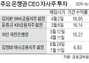금융 CEO 자사주 투자 성적…김지완 19%·윤종규 16%·허인 15%